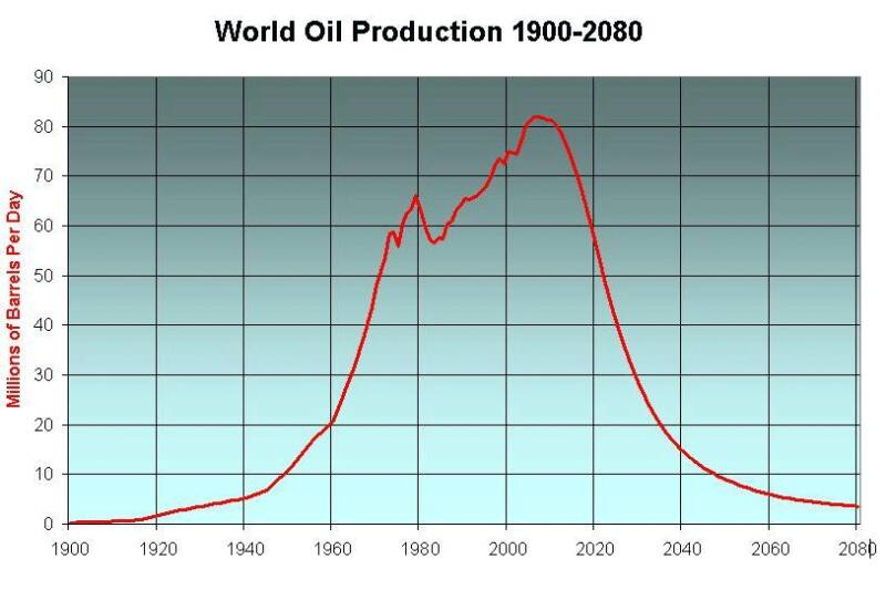 peak oil production graph
